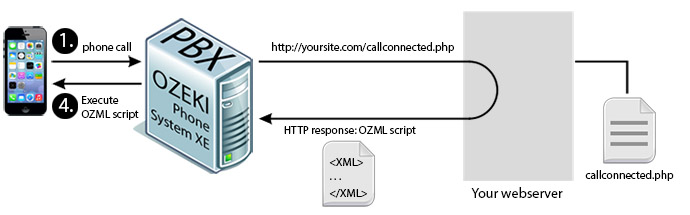 Ozeki VoIP PBX - How to make Interactive Voice Response (IVR