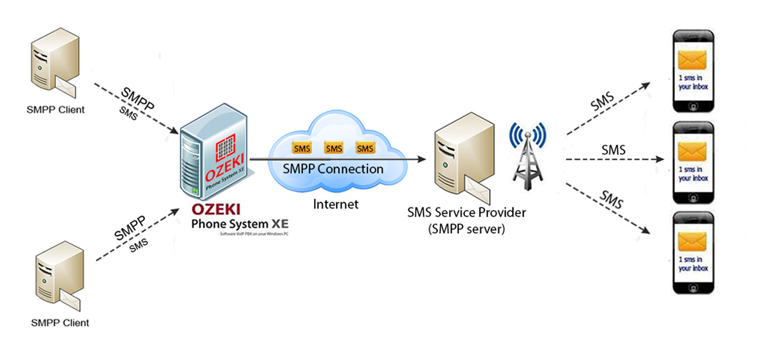 Ozeki VoIP PBX - How to provide an SMS Service to your customers