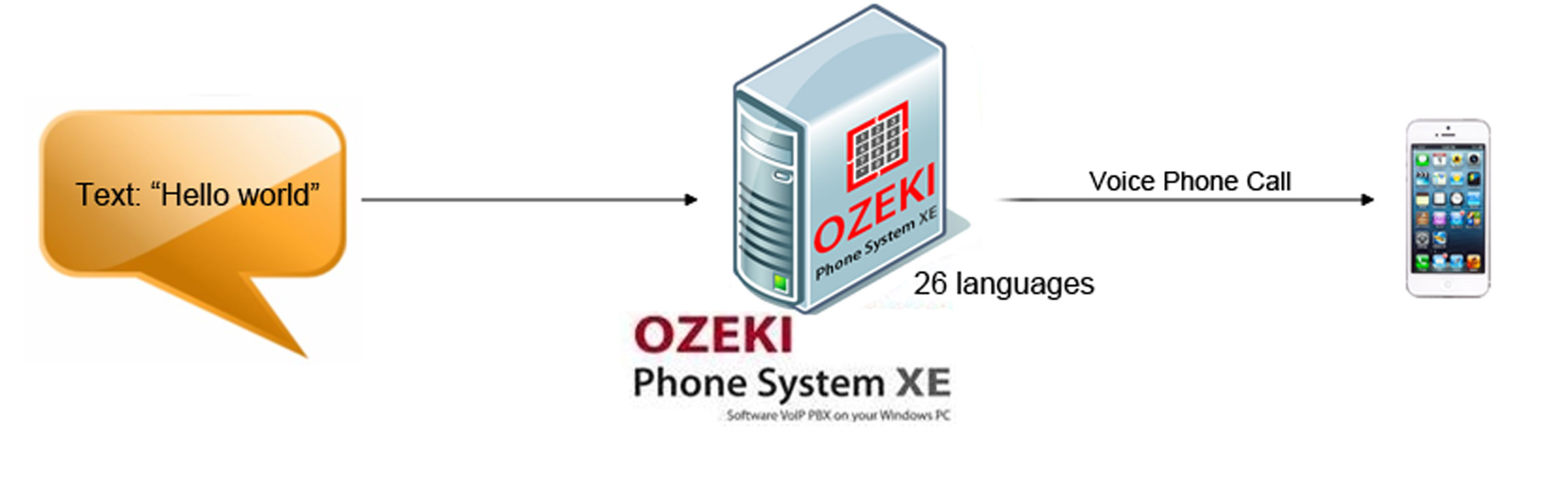 Ozeki VoIP PBX - How to select the language of text-to-speech feature
