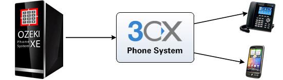 Ozeki VoIP PBX - How to setup Ozeki Phone System XE with 3CX