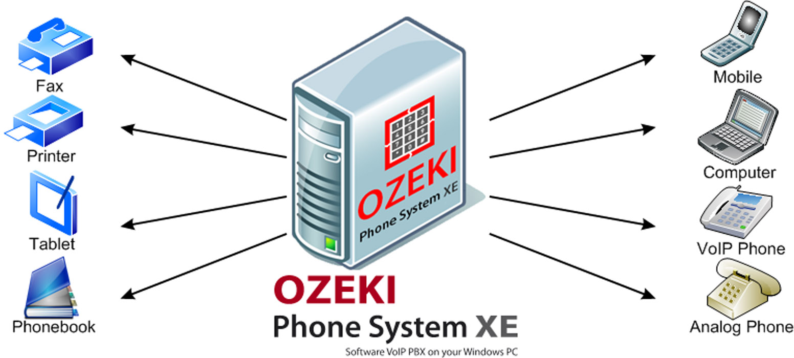 ozeki voip pbx how to set network resources ip ports protocols figure 1 network resources ozeki phone system xe
