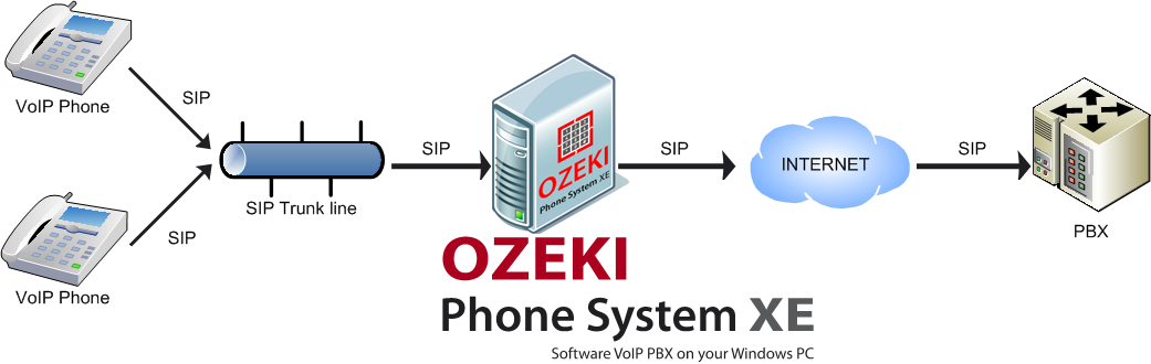 Ozeki Voip Pbx What Is Sip Trunking Session Initiation