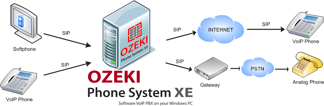 Ozeki VoIP PBX - What is VoIP Server (Voice Over Internet Protocol ...