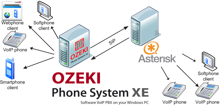 Ozeki VoIP PBX - What is Asterisk?