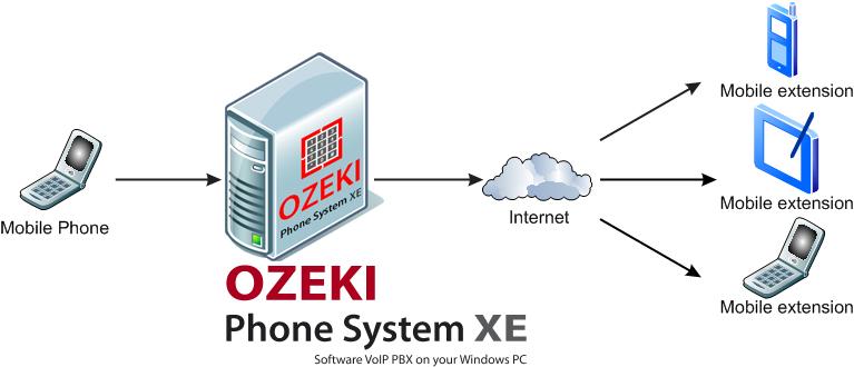 Ozeki VoIP PBX - Mobile VoIP App Basics