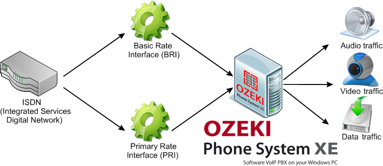 ozeki voip pbx isdn bri vs pri. Black Bedroom Furniture Sets. Home Design Ideas