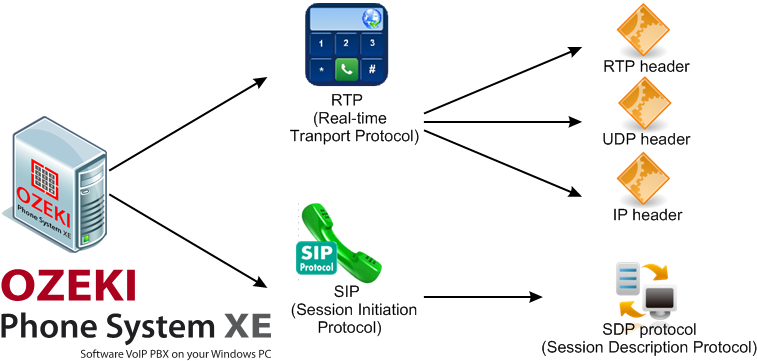 Ozeki VoIP PBX - RTP vs  SIP