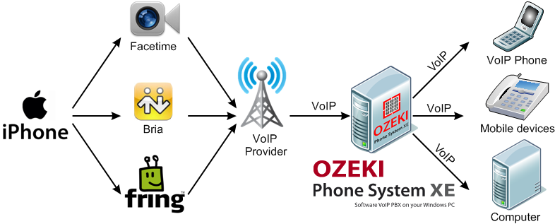 how to call voip from mobile