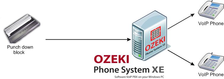 Fantastic Ozeki Voip Pbx Pbx Phone System Tutorial How To Punch Down Wiring Wiring Digital Resources Attrlexorcompassionincorg