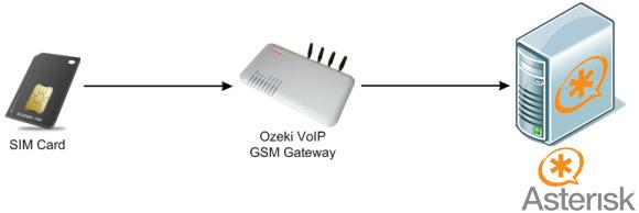 Ozeki VoIP PBX - How to install Ozeki VoIP GSM Gateway 4 for