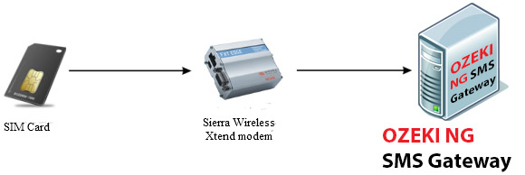 Ozeki Voip Pbx How To Setup Sierra Wireless Xtend Modem