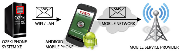 Ozeki VoIP PBX - How to send SMS from Ozeki XE by using Android SMPP