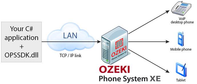 Ozeki VoIP PBX - Part1: C# example on sending SMS, making