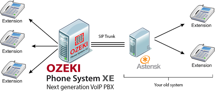 How to connect Ozeki Phone System XE to an Asterisk PBX SIP trunk