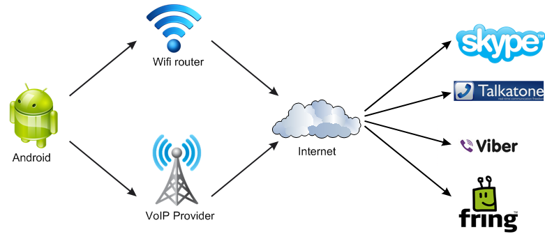 Ozeki VoIP PBX - How to make free Internet calls with Android