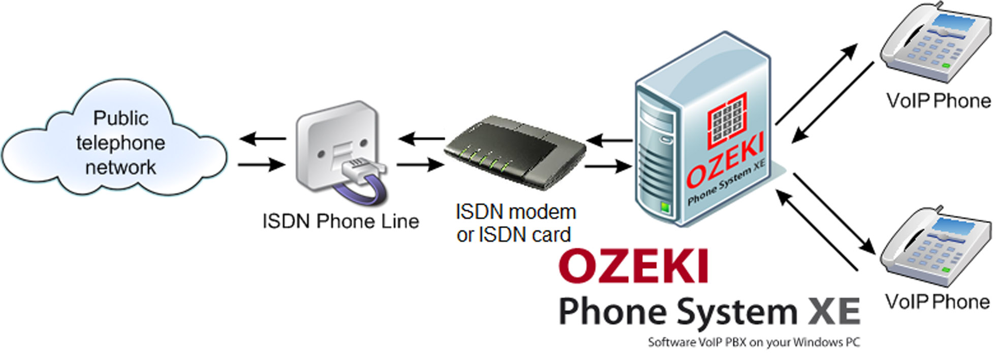 Ozeki Voip Pbx How To Connect Your Isdn Phone Line The Xe Diagram Figure 1 Connection With System